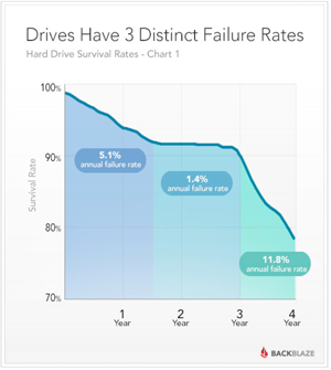 hard-drive-survival-rate