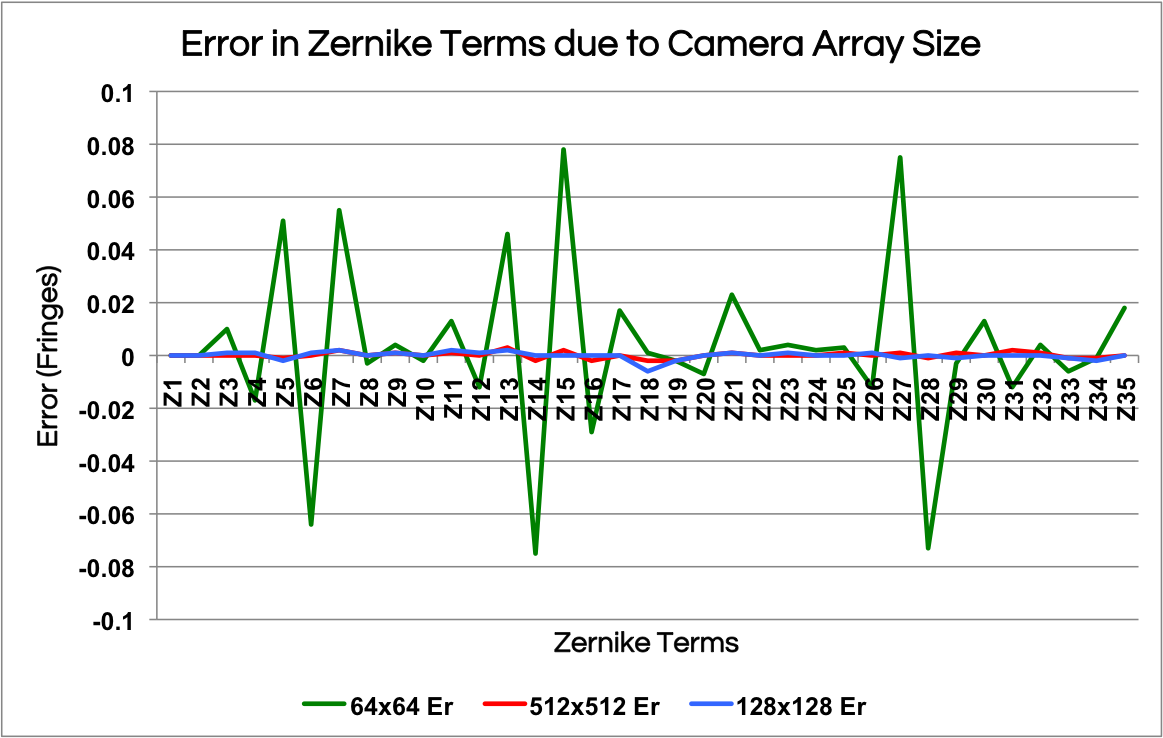 figure 2: Reported result subtracted from input for up to 36 Zernike coefficients